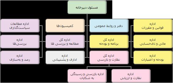 محل تصویر چارت سازمانی دبیرخانه شورای سیاستگذاری حوزههای علمیه خواهران
